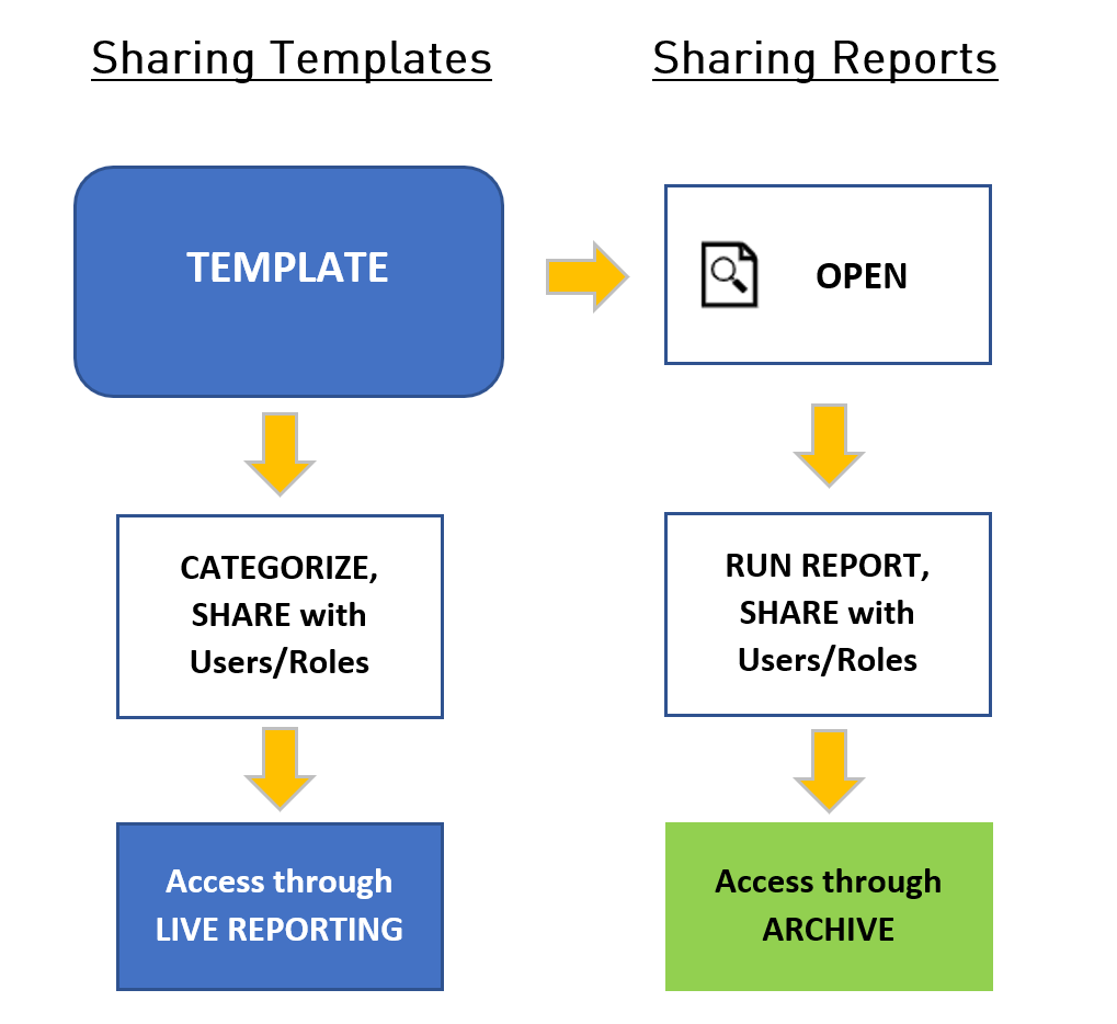 BI360 Cloud/Private Host - Sharing Templates and Reports