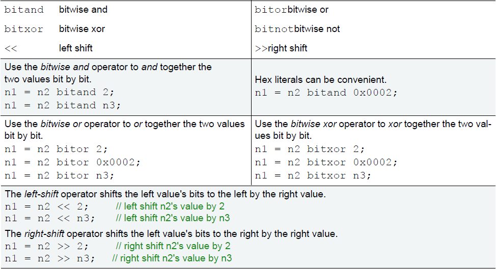 Bitwise operators complete table