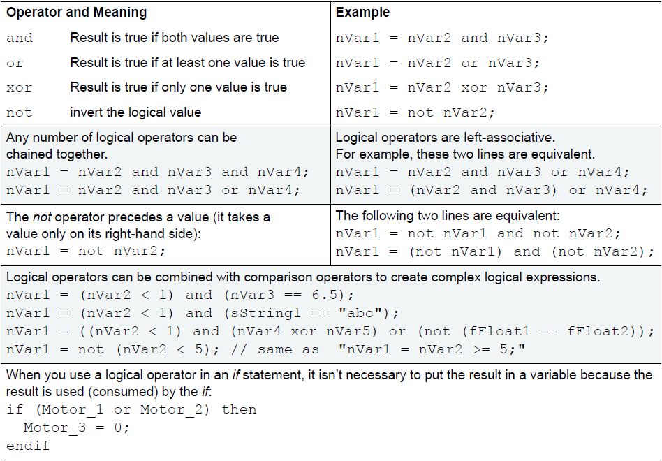 Logical operator and meaning