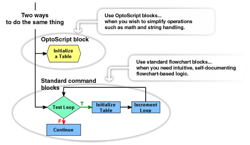 OptoScript Block