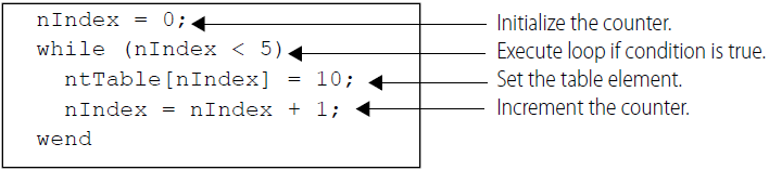While example